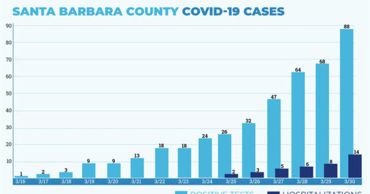 COVID-19 Cases Double in 72 Hours: County Gets 1 Million Masks