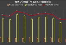 Crime Rates Continue Downward Trend in Santa Barbara County