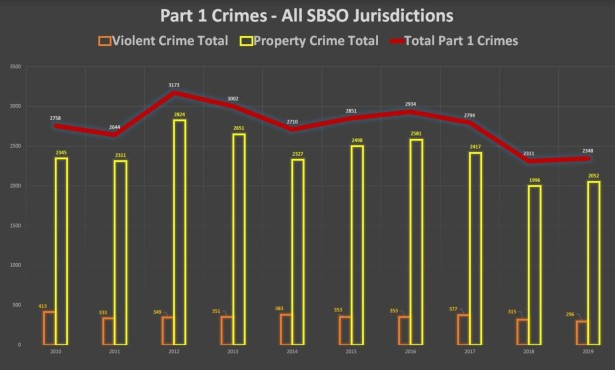 Crime Rates Continue Downward Trend in Santa Barbara County