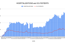 Santa Barbara COVID Hospitalizations Reach All-Time High