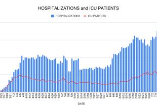 Santa Barbara COVID Hospitalizations Reach All-Time High