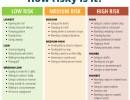 Risky Behavior: Assess Your Risk For Avoiding the Coronavirus With These Activities