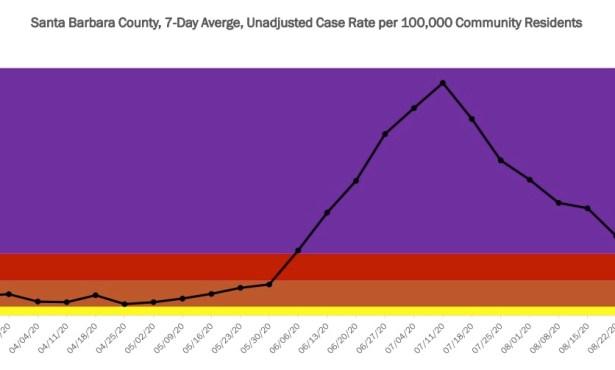 Santa Barbara County's COVID Case Rates Hit Purple-Tier Plateau