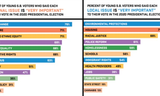 Inside the Minds of Young Santa Barbara Voters