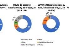 Santa Barbara Public Health Breaks Down COVID-19 Cases by Demographics