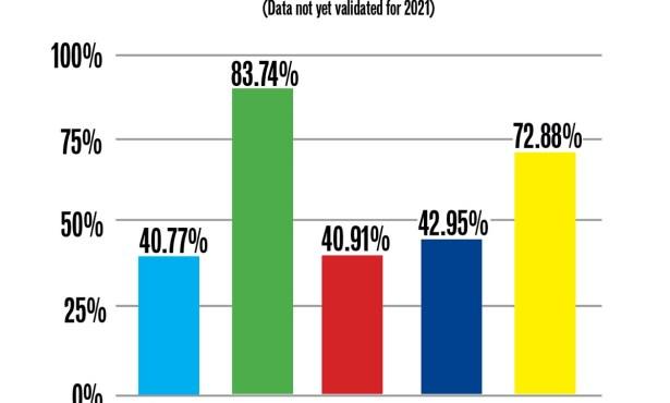 Santa Barbara's Black, Latinx Grads Less Likely to Get into California's Public Universities
