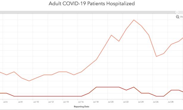 COVID Comeback Continues in Santa Barbara