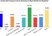 White, Asian Students More Prepared for California's Public Universities Than Other Groups